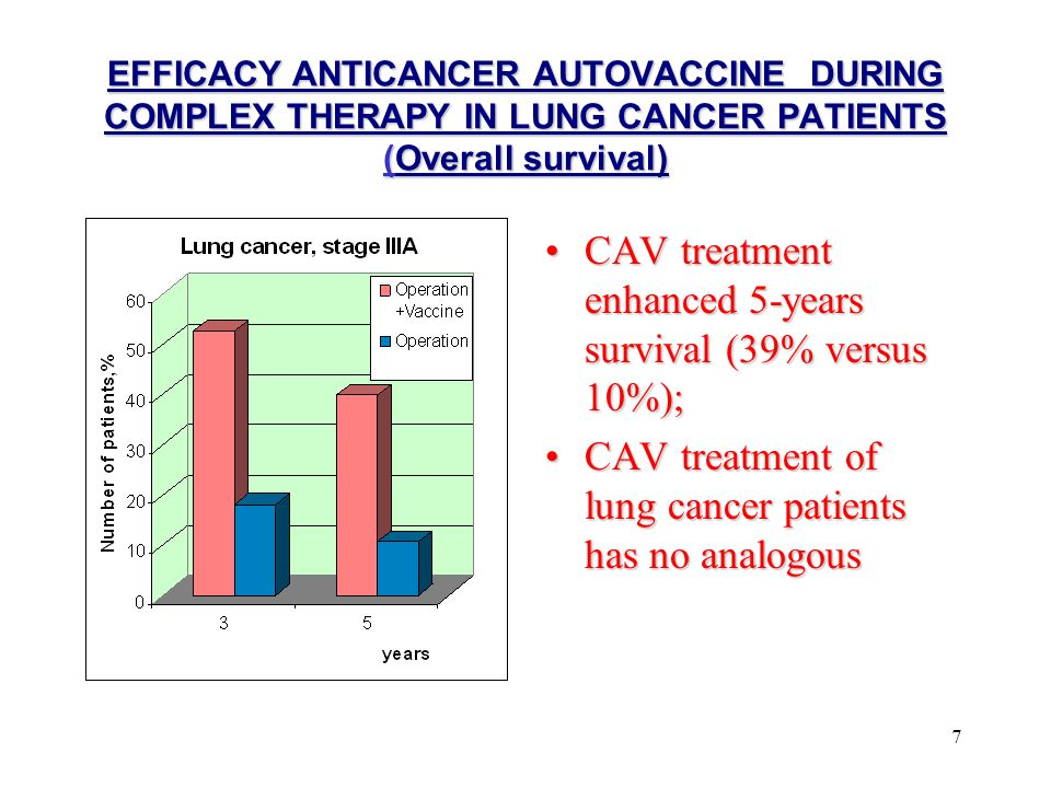 7 EFFICACY ANTICANCER AUTOVACCINE DURING COMPLEX THERAPY IN LUNG CANCER PATIENTS (Overall survival) CAV treatment enhanced 5-years survival (39% versus 10%);CAV treatment enhanced 5-years survival (39% versus 10%); CAV treatment of lung cancer patients has no analogousCAV treatment of lung cancer patients has no analogous