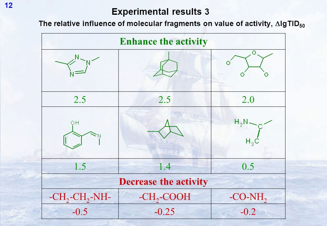 12 The relative influence of molecular fragments on value of activity, lgTID 50 Enhance the activity 2.5 2.0 1.51.40.5 Decrease the activity -CH 2 -CH 2 -NH--CH 2 -COOH-CO-NH 2 -0.5-0.25-0.2 Experimental results 3