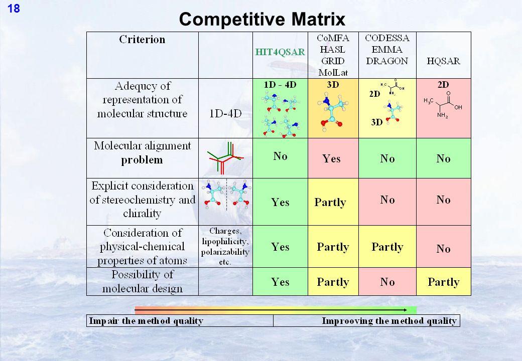 18 Competitive Matrix