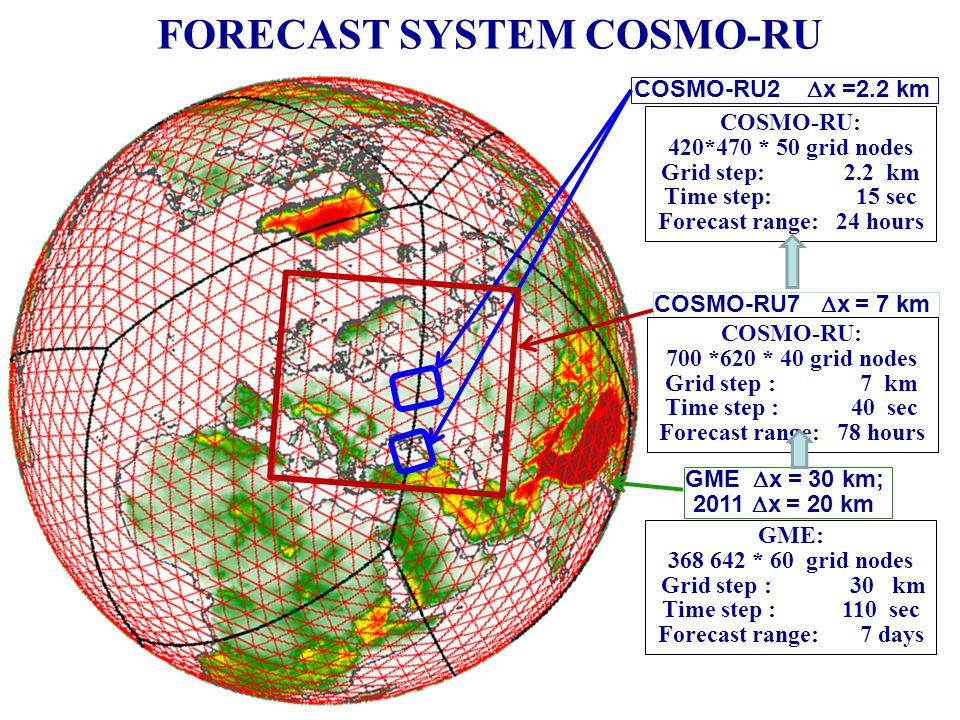 FORECAST SYSTEM COSMO-RU GME x = 30 km; 2011 x = 20 km COSMO-RU7 x = 7 km COSMO-RU2 x =2.2 km COSMO-RU: 420*470 * 50 grid nodes Grid step: 2.2 km Time step: 15 sec Forecast range: 24 hours COSMO-RU: 700 *620 * 40 grid nodes Grid step : 7 km Time step : 40 sec Forecast range: 78 hours GME: 368 642 * 60 grid nodes Grid step : 30 km Time step : 110 sec Forecast range: 7 days