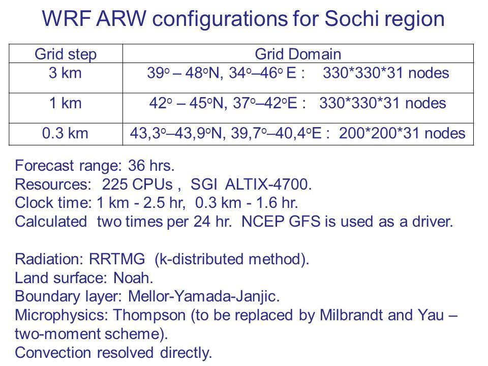 WRF ARW configurations for Sochi region Grid stepGrid Domain 3 km39 о – 48 о N, 34 о –46 о E : 330*330*31 nodes 1 km42 о – 45 о N, 37 о –42 о E : 330*330*31 nodes 0.3 km43,3 о –43,9 о N, 39,7 о –40,4 о E : 200*200*31 nodes Forecast range: 36 hrs.