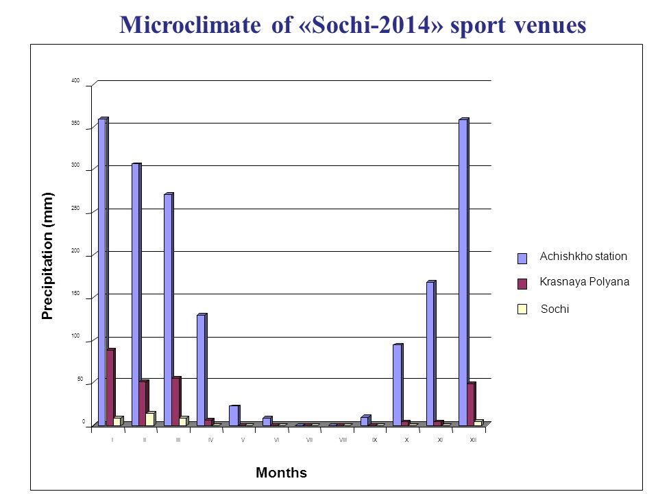 Microclimate of «Sochi-2014» sport venues