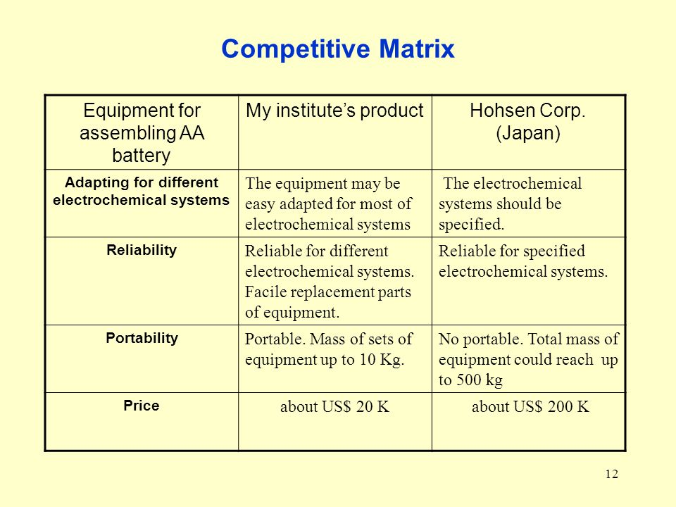 12 Competitive Matrix Equipment for assembling AA battery My institutes productHohsen Corp.