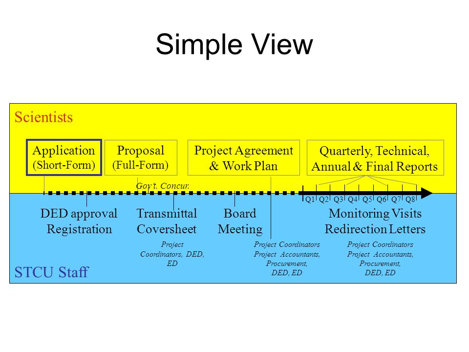Simple View Q1Q2Q3Q4Q5Q6Q7Q8 Proposal (Full-Form) Project Agreement & Work Plan Application (Short-Form) Quarterly, Technical, Annual & Final Reports Board Meeting Transmittal Coversheet DED approval Registration Monitoring Visits Redirection Letters Project Coordinators, DED, ED Project Coordinators Project Accountants, Procurement, DED, ED Project Coordinators Project Accountants, Procurement, DED, ED Govt.