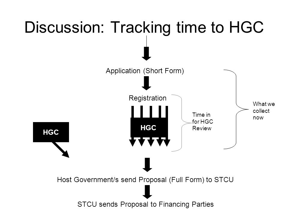 Discussion: Tracking time to HGC Application (Short Form) Registration Host Government/s send Proposal (Full Form) to STCU STCU sends Proposal to Financing Parties HGC What we collect now Time in for HGC Review