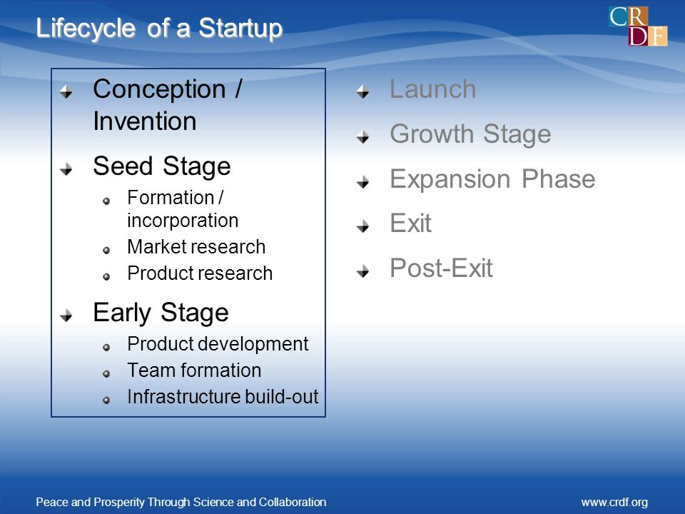 Lifecycle of a Startup Conception / Invention Seed Stage Formation / incorporation Market research Product research Early Stage Product development Te