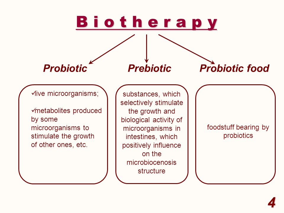 Main problems as to probiotic drugs development and application : limited antagonistic activity of the strains-producers to the numerous pathogenic agents; insufficient growth speed of biomass producing strains; high cost of probiotic preparation as a result of using the expensive growth substances for strains- producers growing; non-observance of the microecological adequacy principle while treatment of different dysbacteriosis types have been provided 5