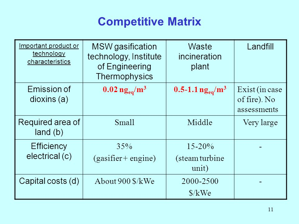 11 Competitive Matrix Important product or technology characteristics MSW gasification technology, Institute of Engineering Thermophysics Waste incineration plant Landfill Emission of dioxins (a) 0.02 ng eq /m 3 0.5-1.1 ng eq /m 3 Exist (in case of fire).