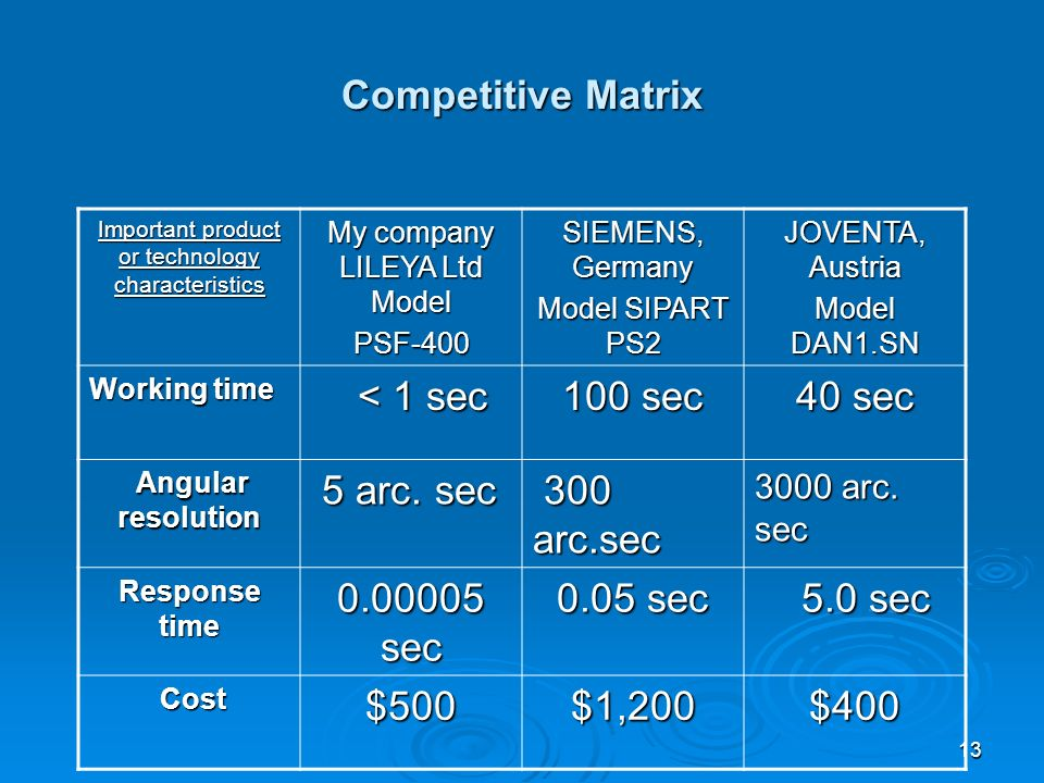 13 Competitive Matrix Important product or technology characteristics My company LILEYA Ltd Model PSF-400 SIEMENS, Germany Model SIPART PS2 JOVENTA, Austria Model DAN1.SN Working time < 1 sec < 1 sec 100 sec 40 sec Angular resolution Angular resolution 5 arc.
