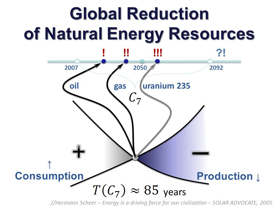 2007 2092 2050 Consumption Production oilgasuranium 235 years Global Reduction of Natural Energy Resources //Hermann Scheer – Energy is a driving forc