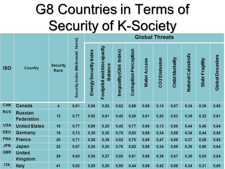G8 Countries in Terms of Security of K-Society 20 ISO Country Security Rank Security Index (Minkowski Norm) Global Threats Energy Security Index Footp