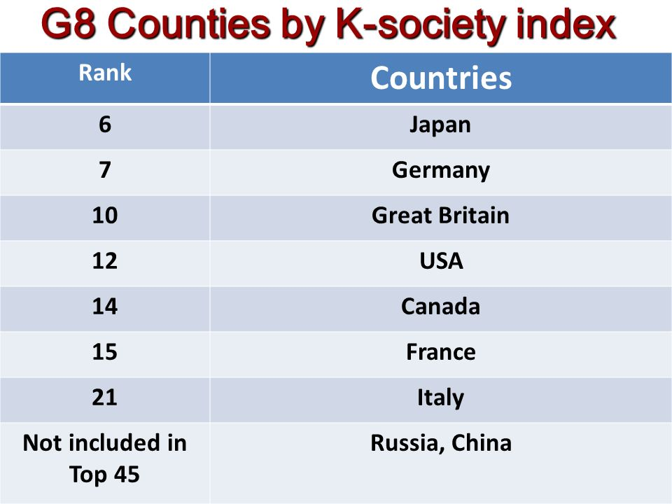 7 Rank Countries 6Japan 7Germany 10Great Britain 12USA 14Canada 15France 21Italy Not included in Top 45 Russia, China G8 Counties by K-society index