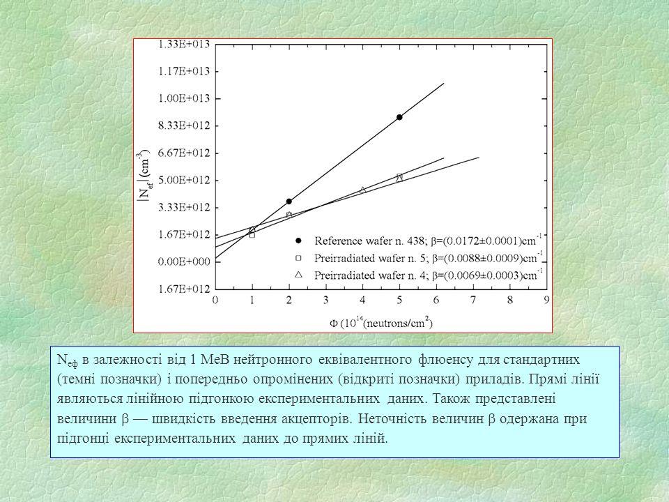 N еф в залежності від 1 МеВ нейтронного еквівалентного флюенсу для стандартних (темні позначки) і попередньо опромінених (відкриті позначки) приладів.