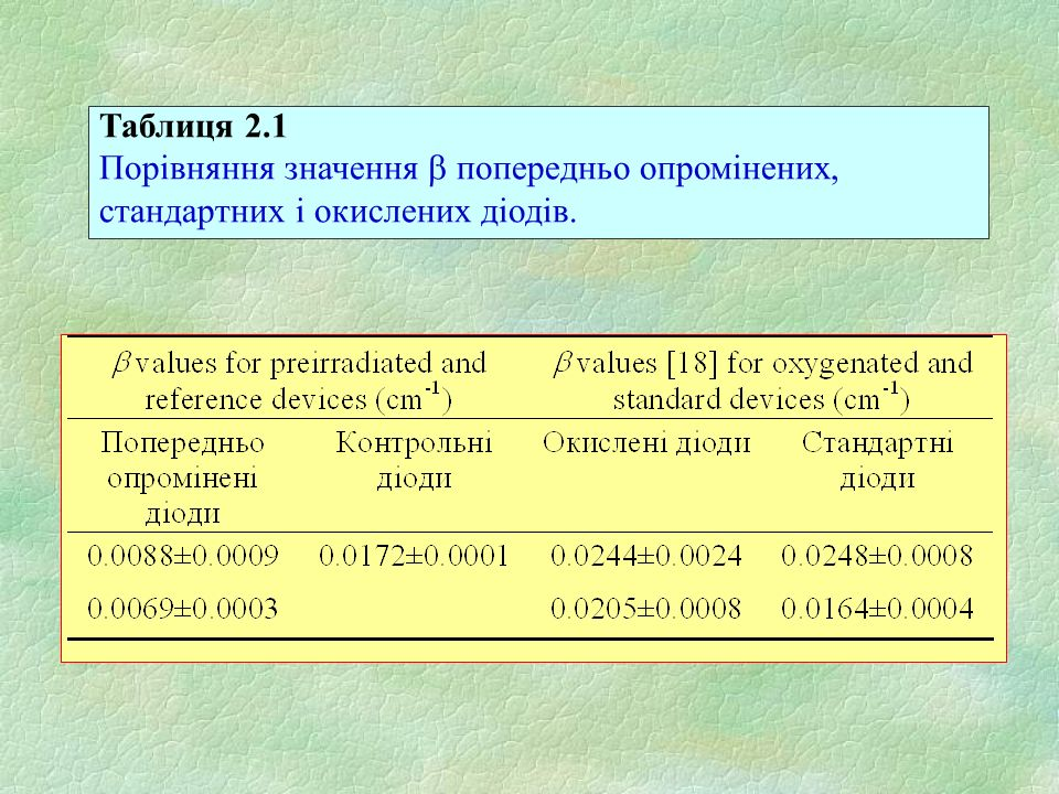 Таблиця 2.1 Порівняння значення попередньо опромінених, стандартних і окислених діодів.