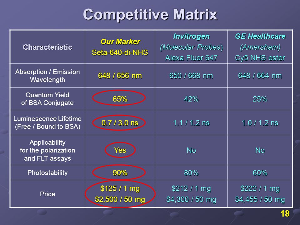 18 Competitive Matrix Characteristic Our Marker Seta-640-di-NHSInvitrogen (Molecular Probes) Alexa Fluor 647 GE Healthcare (Amersham) Cy5 NHS ester Absorption / Emission Wavelength 648 / 656 nm 650 / 668 nm 648 / 664 nm Quantum Yield of BSA Conjugate65%42%25% Luminescence Lifetime (Free / Bound to BSA) 0.7 / 3.0 ns 1.1 / 1.2 ns 1.0 / 1.2 ns Applicability for the polarization and FLT assaysYesNoNo Photostability90%80%60% Price $125 / 1 mg $2,500 / 50 mg $212 / 1 mg $4,300 / 50 mg $222 / 1 mg $4,455 / 50 mg