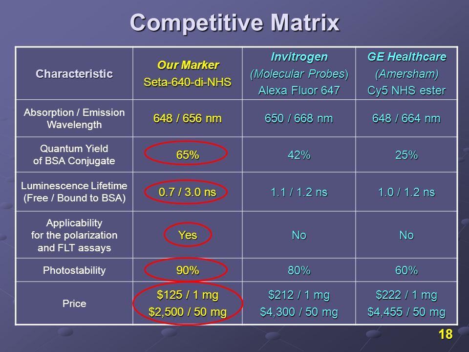 18 Competitive Matrix Characteristic Our Marker Seta-640-di-NHSInvitrogen (Molecular Probes) Alexa Fluor 647 GE Healthcare (Amersham) Cy5 NHS ester Ab