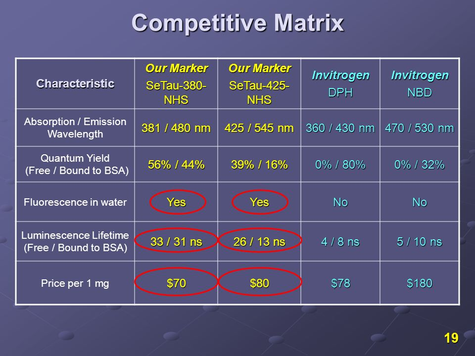 19 Competitive Matrix Characteristic Our Marker SeTau-380- NHS Our Marker SeTau-425- NHS InvitrogenDPHInvitrogenNBD Absorption / Emission Wavelength 3