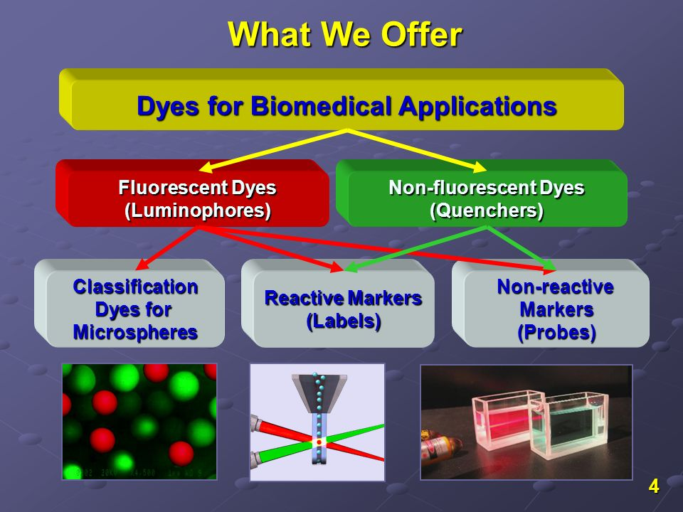 4 What We Offer Fluorescent Dyes (Luminophores) Non-fluorescent Dyes (Quenchers) Dyes for Biomedical Applications Reactive Markers (Labels) Non-reacti