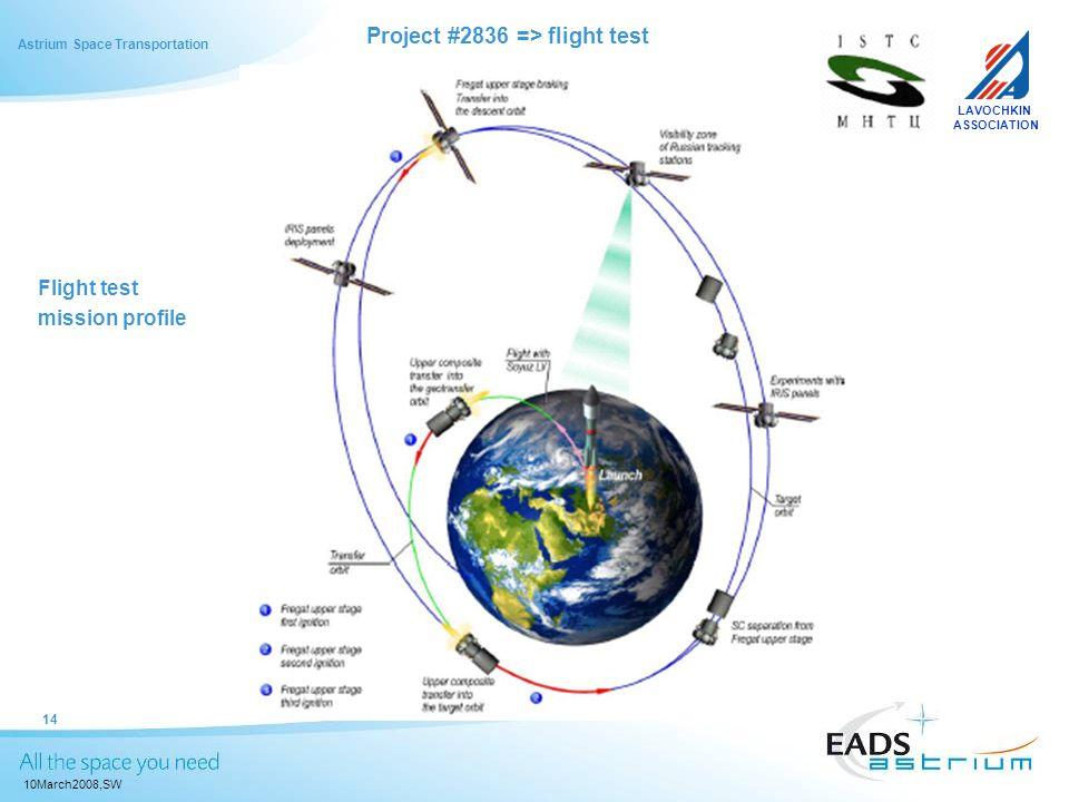 Astrium Space Transportation 10March2008,SW 14 Flight test mission profile LAVOCHKIN ASSOCIATION Project #2836 => flight test