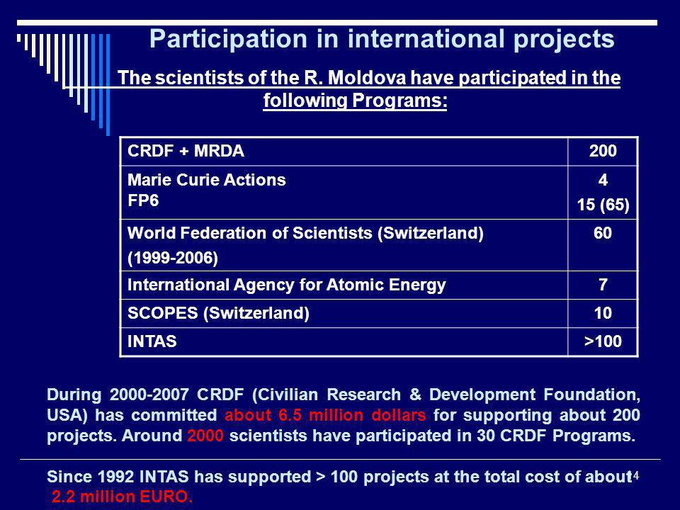 14 Participation in international projects The scientists of the R.