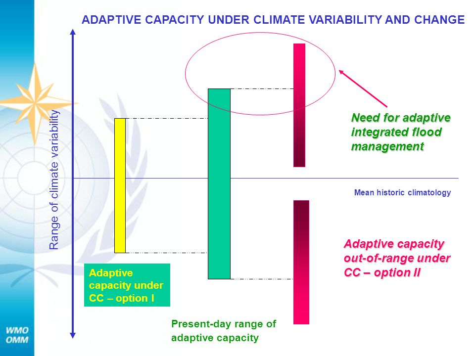 Mean historic climatology Range of climate variability Present-day range of adaptive capacity Adaptive capacity under CC – option I Adaptive capacity out-of-range under CC – option II Need for adaptive integrated flood management ADAPTIVE CAPACITY UNDER CLIMATE VARIABILITY AND CHANGE