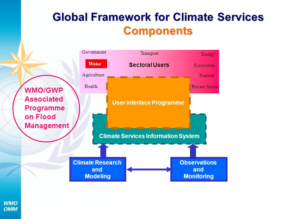 Climate Research and Modeling Climate Services Information System Sectoral Users User Interface Programme Observations and Monitoring Global Framework for Climate Services Components Health Agriculture Transport Tourism Water Energy Ecosystem Government Private Sector WMO/GWP Associated Programme on Flood Management
