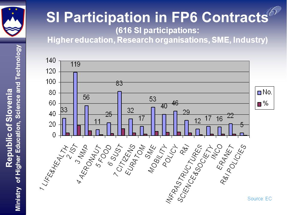 Republic of Slovenia Ministry of Higher Education, Science and Technology Source: EC SI Participation in FP6 Contracts (616 SI participations: Higher education, Research organisations, SME, Industry)