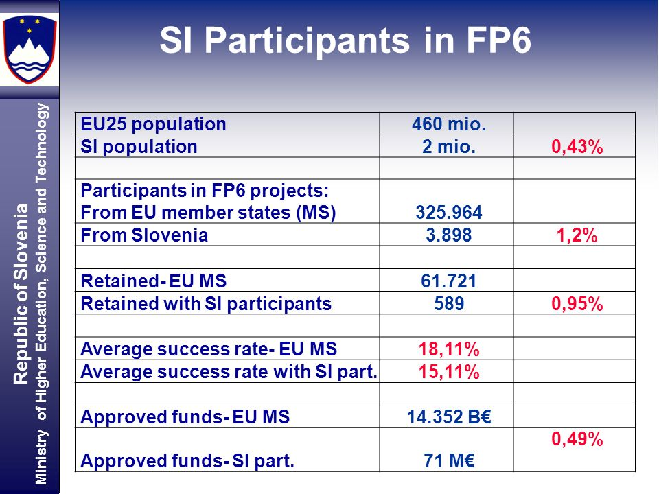 Republic of Slovenia Ministry of Higher Education, Science and Technology EU25 population460 mio. SI population2 mio.0,43% Participants in FP6 project