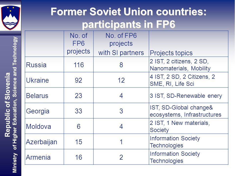 Republic of Slovenia Ministry of Higher Education, Science and Technology Former Soviet Union countries: participants in FP6 No. of FP6 projects with