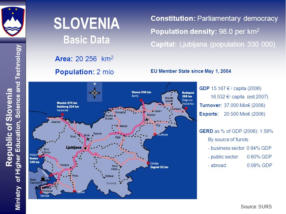Republic of Slovenia Ministry of Higher Education, Science and Technology SLOVENIA Basic Data Area: km 2 Population: 2 mio Constitution: Parliamentary democracy Population density: 98.0 per km 2 Capital: Ljubljana (population ) EU Member State since May 1, 2004 GDP / capita (2006) / capita (est.2007) Turnover: Mio (2006) Exports: Mio (2006) GERD as % of GDP (2006): 1.59% By source of funds: - business sector: 0.94% GDP - public sector: 0.60% GDP - abroad: 0.09% GDP Source: SURS