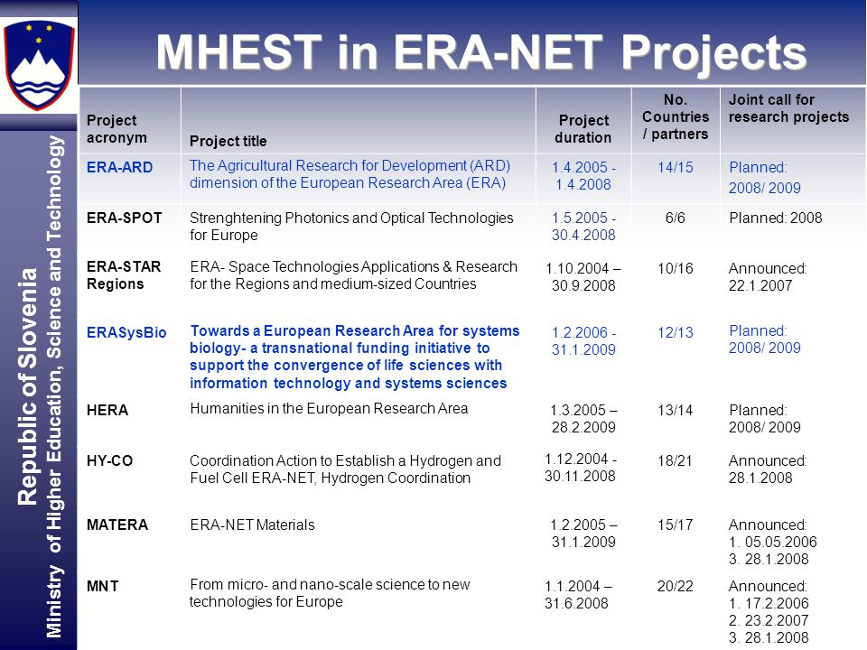 Republic of Slovenia Ministry of Higher Education, Science and Technology MHEST in ERA-NET Projects Project acronym Project title Project duration No.