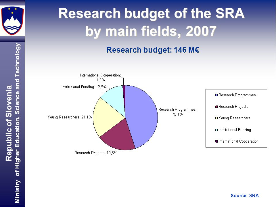 Republic of Slovenia Ministry of Higher Education, Science and Technology Research budget of the SRA by main fields, 2007 Research budget: 146 M Source: SRA