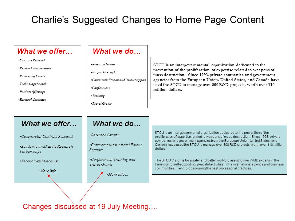 Charlies Suggested Changes to Home Page Content What we offer… Contract Research Research Partnerships Partnering Events Technology Search Product Offerings Research Institutes What we offer… Commercial Contract Research Academic and Public Research Partnerships Technology Matching More Info… What we do… Research Grants Project Oversight Commercialization and Patent Support Conferences Training Travel Grants What we do… Research Grants Commercialization and Patent Support Conferences, Training and Travel Grants More Info… STCU is an intergovernmental organization dedicated to the prevention of the proliferation of expertise related to weapons of mass destruction.