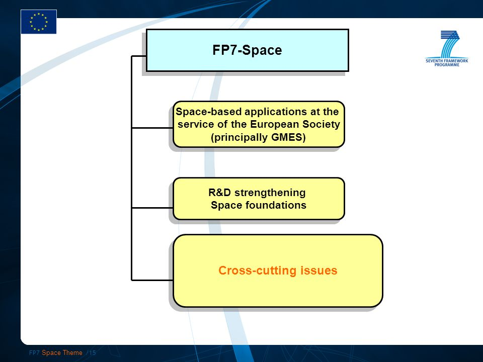 FP7 Space Theme /15 FP7-Space Space-based applications at the service of the European Society (principally GMES) Space-based applications at the service of the European Society (principally GMES) R&D strengthening Space foundations R&D strengthening Space foundations Cross-cutting issues