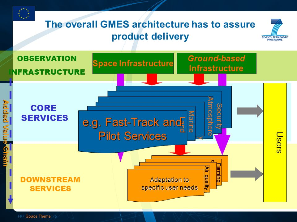 FP7 Space Theme /6 Space Infrastructure Ground-based Infrastructure OBSERVATION INFRASTRUCTURE CORE SERVICES DOWNSTREAM SERVICES Farming coastal mon The overall GMES architecture has to assure product delivery Added Value Chain Users Air quality Security Atmosphere Emergency Marine Land e.g.