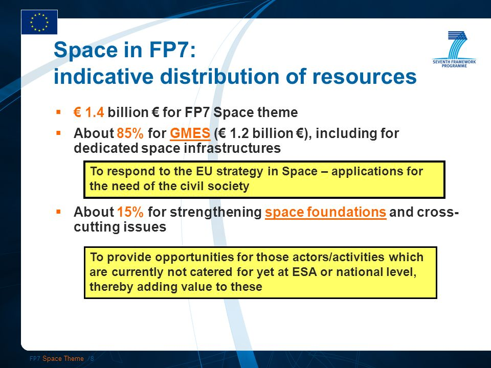 FP7 Space Theme /8 Space in FP7: indicative distribution of resources 1.4 billion for FP7 Space theme About 85% for GMES ( 1.2 billion ), including for dedicated space infrastructures About 15% for strengthening space foundations and cross- cutting issues To respond to the EU strategy in Space – applications for the need of the civil society To provide opportunities for those actors/activities which are currently not catered for yet at ESA or national level, thereby adding value to these