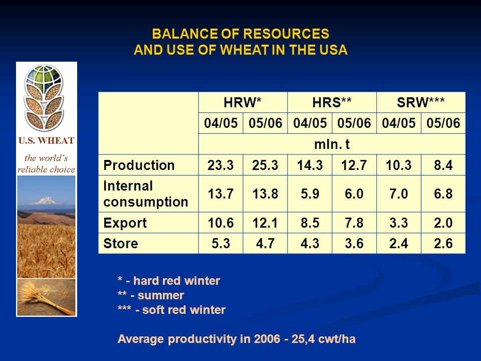 BALANCE OF RESOURCES AND USE OF WHEAT IN THE USA HRW*HRS**SRW*** 04/0505/0604/0505/0604/0505/06 mln.