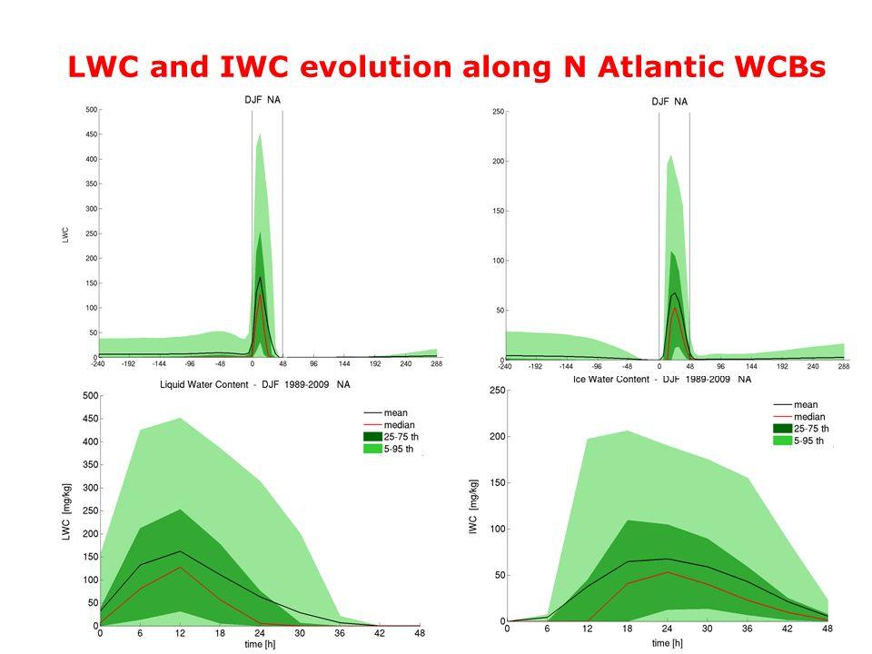 WCB meeting 2012 – Erica LWC and IWC evolution along N Atlantic WCBs