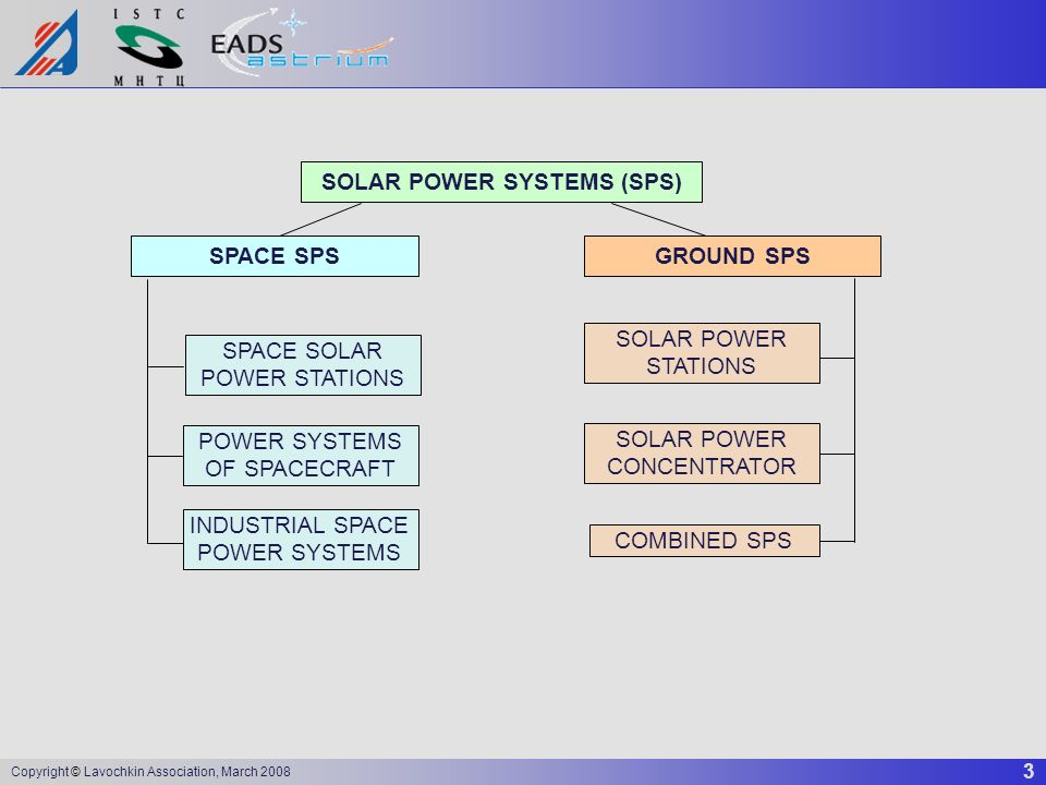 3 Copyright © Lavochkin Association, March 2008 SOLAR POWER SYSTEMS (SPS) SPACE SPSGROUND SPS SPACE SOLAR POWER STATIONS SOLAR POWER STATIONS POWER SY