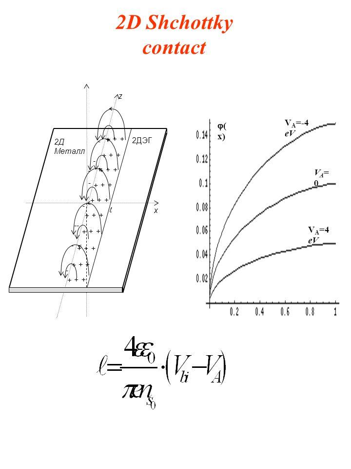 2D Shchottky contact + ++ + ++ + ++ + ++ + ++ + ++ + ++ + ++ + ++ + ++ - - - - - - - - - x z 2ДЭГ 2Д Металл l VA=0VA=0 V А =-4 eV V А =4 eV ( x)