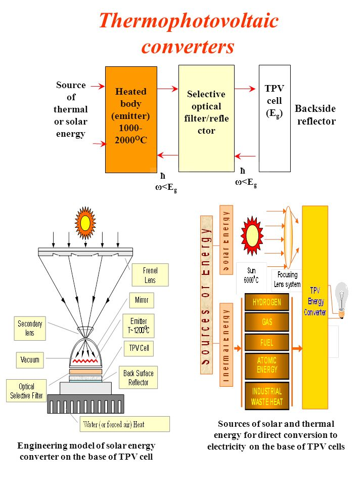 Thermophotovoltaic converters Source of thermal or solar energy Heated body (emitter) 1000- 2000 О С Selective optical filter/refle ctor TPV cell (E g ) Backside reflector ħ ω<E g Sources of solar and thermal energy for direct conversion to electricity on the base of TPV cells Engineering model of solar energy converter on the base of TPV cell