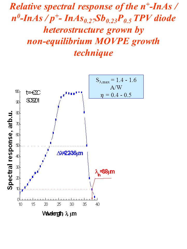 Relative spectral response of the n + -InAs / n 0 -InAs / p + - InAs 0.27 Sb 0.23 P 0.5 TPV diode heterostructure grown by non-equilibrium MOVPE growth technique S max = 1.4 - 1.6 A/W = 0.4 - 0.5 Flexibility of the heat source, which includes solar and other thermal sources of energy Compact in size Light weight Low Noise TPV converters can provide 24 hours of electricity due to combining solar energy and thermal energy (combustion flame, etc.).