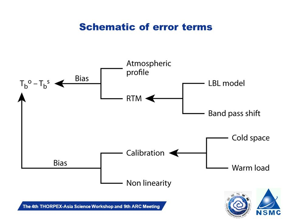 Slide 12 The 4th THORPEX-Asia Science Workshop and 9th ARC Meeting Schematic of error terms