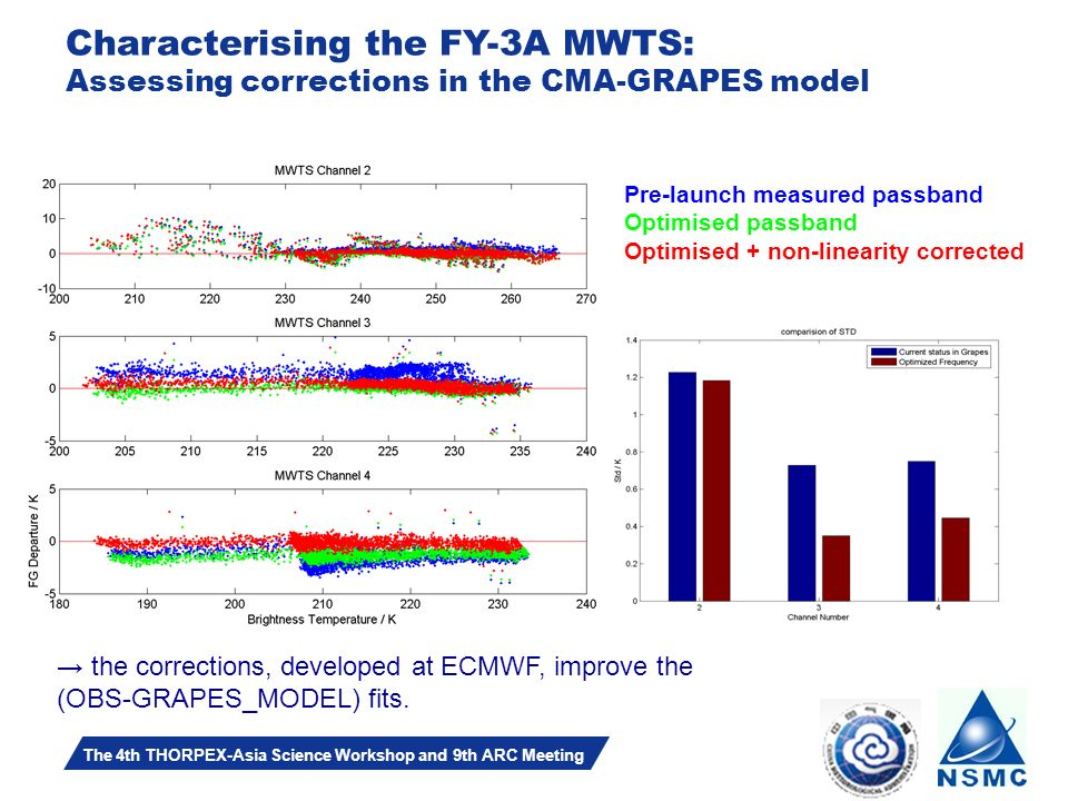 Slide 14 The 4th THORPEX-Asia Science Workshop and 9th ARC Meeting Characterising the FY-3A MWTS: Assessing corrections in the CMA-GRAPES model Pre-launch measured passband Optimised passband Optimised + non-linearity corrected the corrections, developed at ECMWF, improve the (OBS-GRAPES_MODEL) fits.