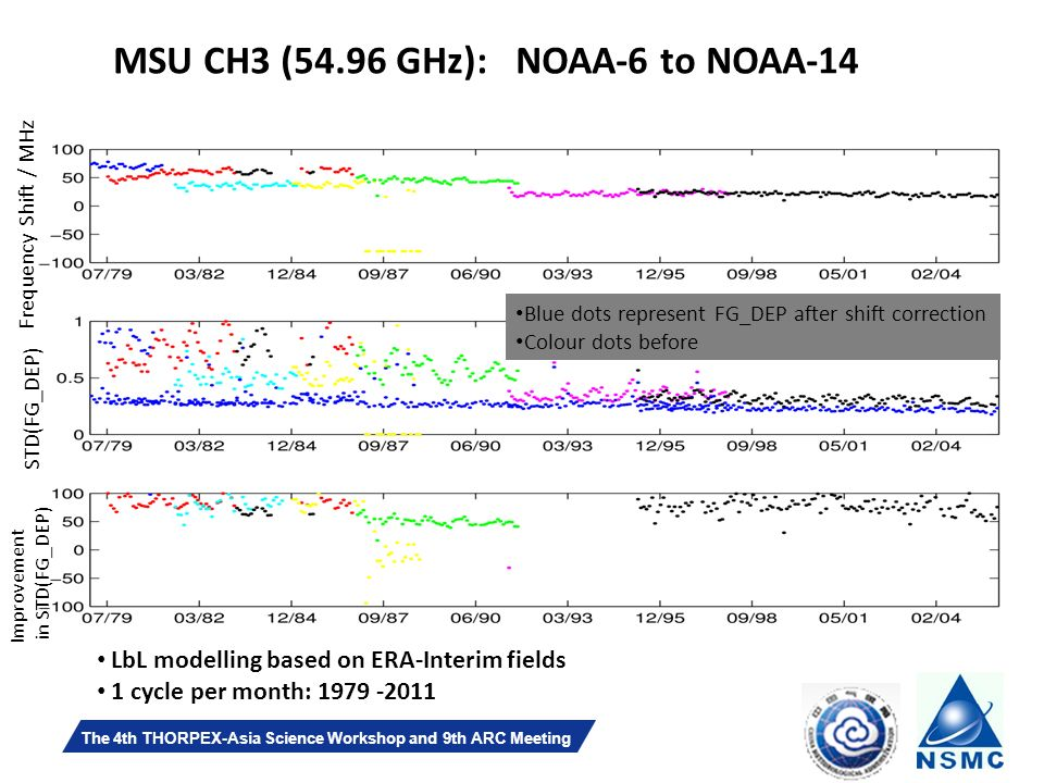 Slide 26 The 4th THORPEX-Asia Science Workshop and 9th ARC Meeting MSU CH3 (54.96 GHz): NOAA-6 to NOAA-14 Frequency Shift / MHz STD(FG_DEP) Improvement in STD(FG_DEP) LbL modelling based on ERA-Interim fields 1 cycle per month: Blue dots represent FG_DEP after shift correction Colour dots before