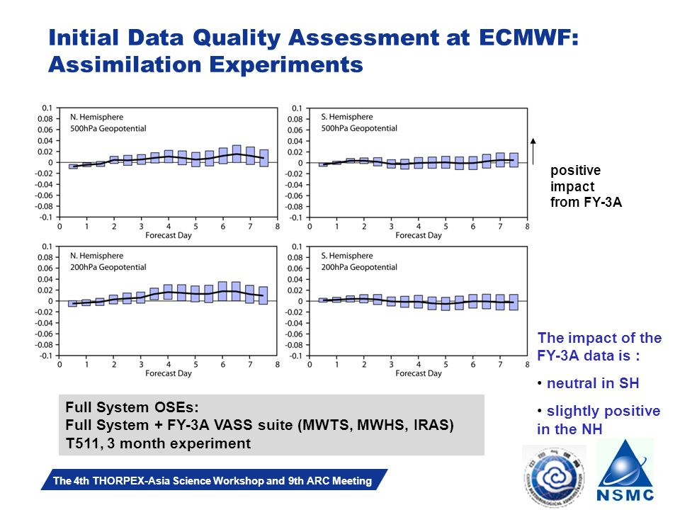 Slide 9 The 4th THORPEX-Asia Science Workshop and 9th ARC Meeting Full System OSEs: Full System + FY-3A VASS suite (MWTS, MWHS, IRAS) T511, 3 month experiment positive impact from FY-3A The impact of the FY-3A data is : neutral in SH slightly positive in the NH Initial Data Quality Assessment at ECMWF: Assimilation Experiments