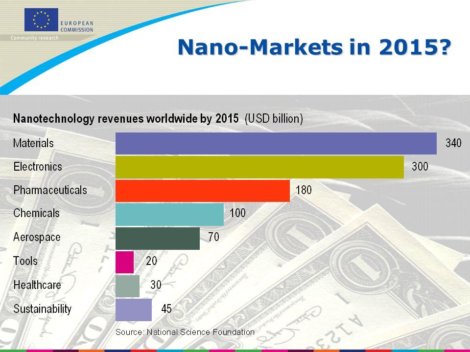 Ljubljana, 12 March 2008 Nano-Markets in 2015
