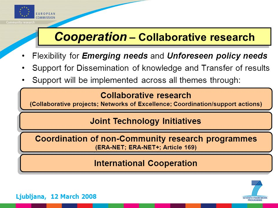 Ljubljana, 12 March 2008 FP7 – SP Cooperation 10 Themes ( million) * Not including non-nuclear activities of the Joint Research Centre: 1 751 million 1.