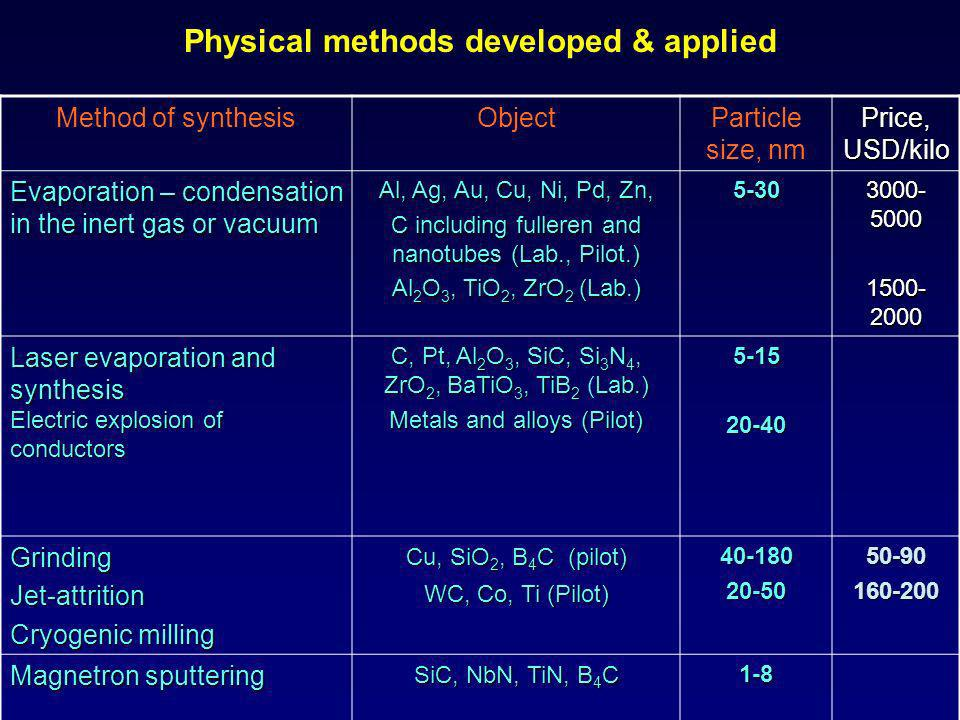 Physical methods developed & applied Method of synthesisObjectParticle size, nm Price, USD/kilo Evaporation – condensation in the inert gas or vacuum Al, Ag, Au, Cu, Ni, Pd, Zn, C including fulleren and nanotubes (Lab., Pilot.) Al 2 O 3, TiO 2, ZrO 2 (Lab.) 5-30 3000- 5000 1500- 2000 Laser evaporation and synthesis Electric explosion of conductors C, Pt, Al 2 O 3, SiC, Si 3 N 4, ZrO 2, BaTiO 3, TiB 2 Lab.) C, Pt, Al 2 O 3, SiC, Si 3 N 4, ZrO 2, BaTiO 3, TiB 2 (Lab.) Metals and alloys (Pilot) 5-1520-40 Grinding Jet-attrition Cryogenic milling Cu, SiO 2, B 4 C (pilot) WC, Co, Ti (Pilot) 40-18020-5050-90160-200 Magnetron sputtering SiC, NbN, TiN, B 4 C 1-81-81-81-8