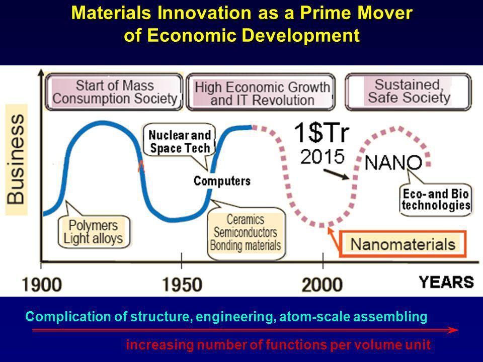 Materials Innovation as a Prime Mover of Economic Development Complication of structure, engineering, atom-scale assembling increasing number of functions per volume unit